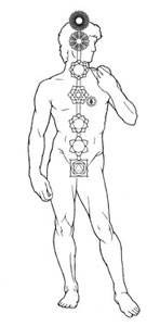 The positioning of spiritual energy centers on a person